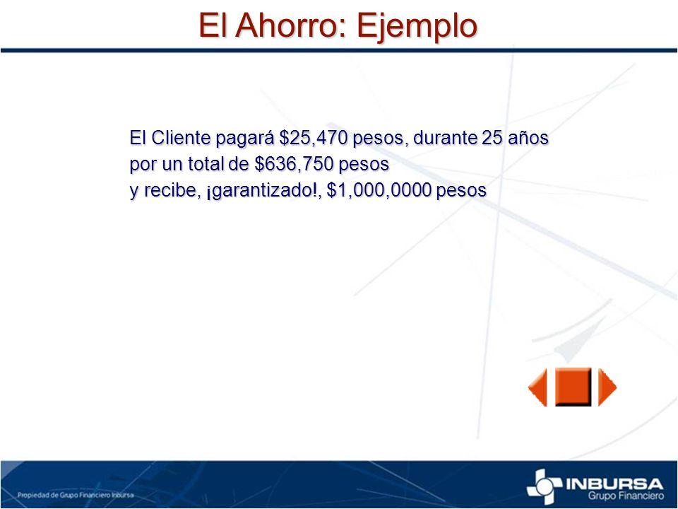 El Ahorro: Ejemplo El Cliente pagará $25,470 pesos, durante 25 años por un total de $636,750 pesos y recibe, ¡garantizado!, $1,000,0000 pesos
