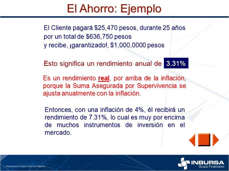 El Ahorro: Ejemplo El Cliente pagará $25,470 pesos, durante 25 años por un total de $636,750 pesos y recibe, ¡garantizado!, $1,000,0000 pesos Esto sig
