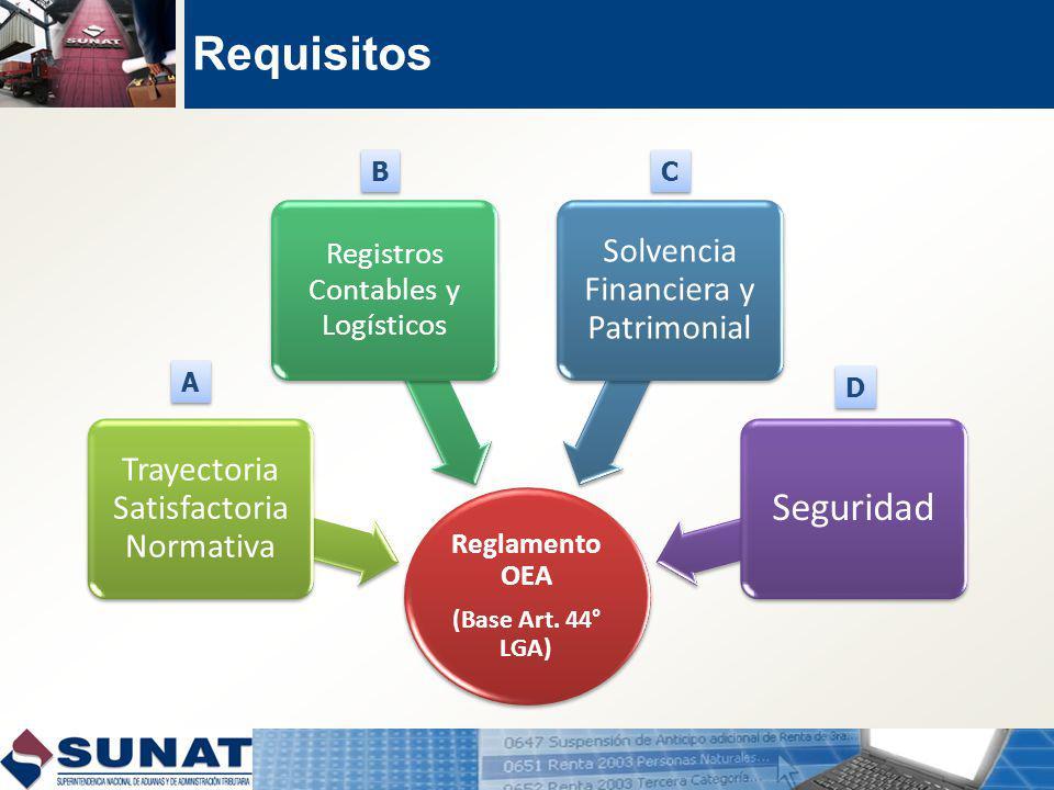 Requisitos Reglamento OEA (Base Art.