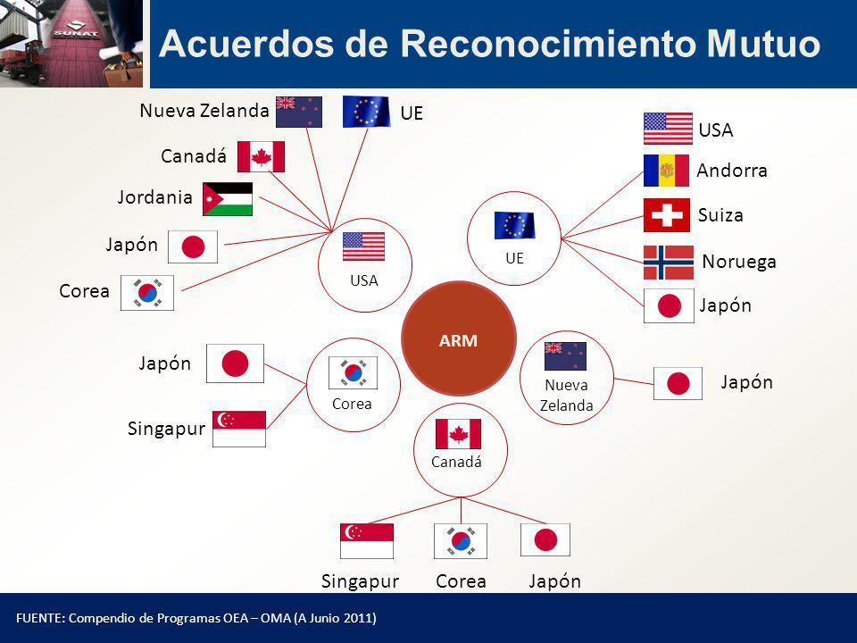 FUENTE: Compendio de Programas OEA – OMA (A Junio 2011) USA Nueva Zelanda Canadá Jordania Japón Corea UE Suiza Noruega Corea Singapur Canadá SingapurJapónCorea Nueva Zelanda ARM Japón Andorra Acuerdos de Reconocimiento Mutuo UE USA