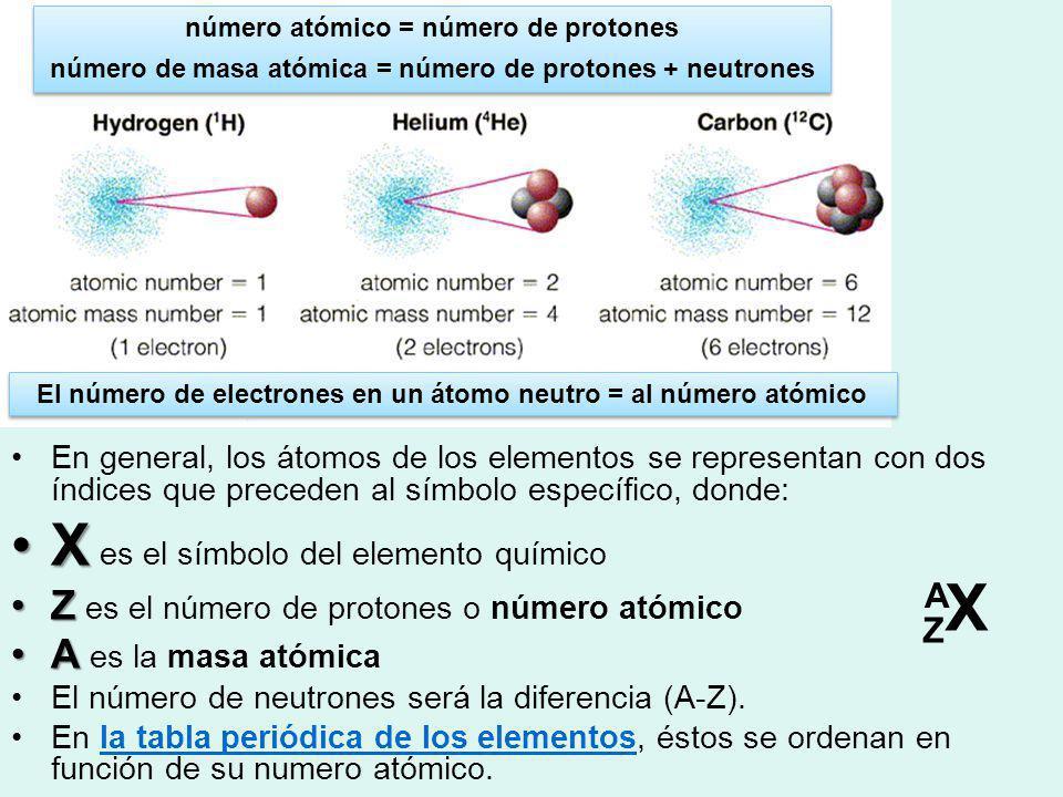 ZXZX En general, los átomos de los elementos se representan con dos índices que preceden al símbolo específico, donde: XX es el símbolo del elemento q