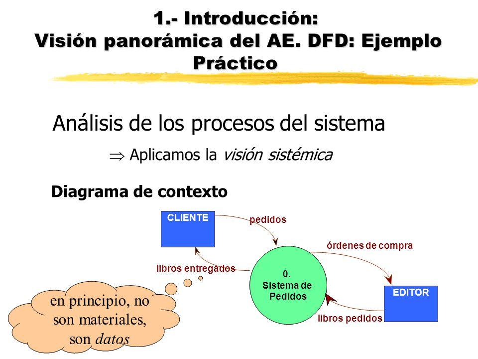 Adaptado del capítulo 2 de Gane, C. and T. Sarson, Análisis estructurado de sistemas. 1990, Buenos Aires: El Ateneo. Sistema de distribución sin inven