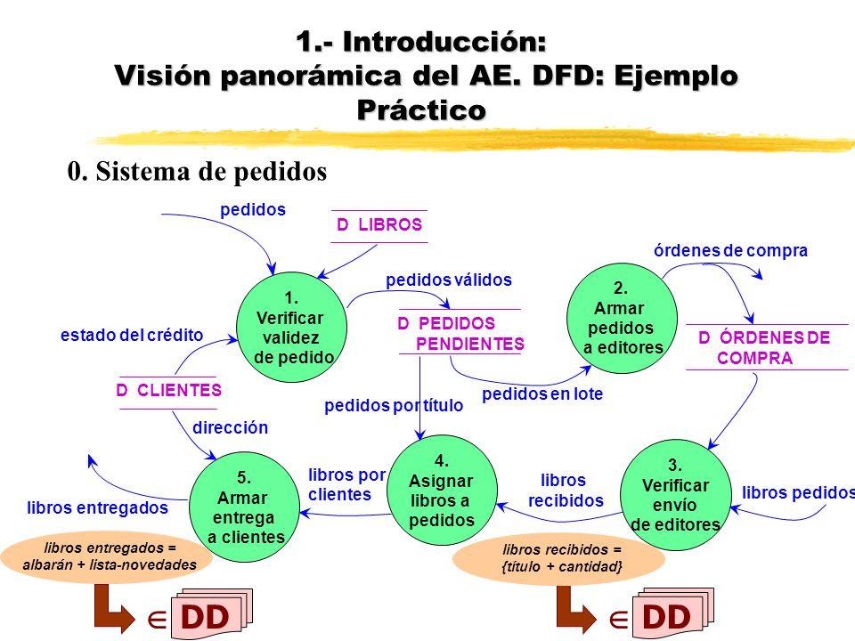 Diagrama de contexto Análisis de los procesos del sistema en principio, no son materiales, son datos 0. Sistema de Pedidos EDITOR libros entregados pe