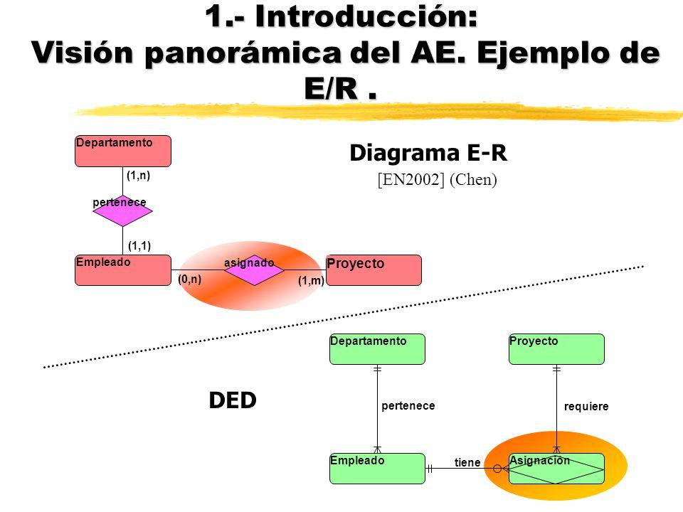 nDiagramas E-R y DED (Diagrama de Estructura de Datos) nDED es, básicamente, un E-R limitado: nno relaciones ternarias nsólo cardinalidades 1:N nno at