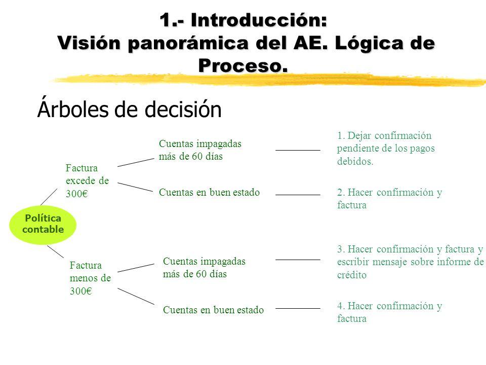 Tablas de decisión 1.- Introducción: Visión panorámica del AE. Lógica de Proceso.