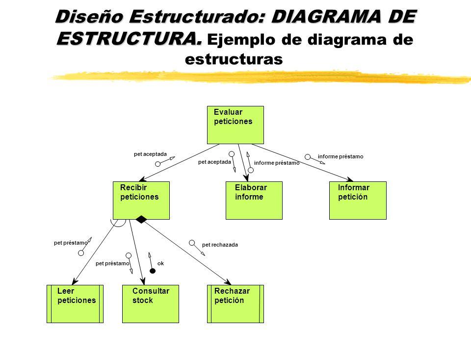 ¿Y después del AE? nDISEÑO ESTRUCTURADO (DE) DIAGRAMA DE ESTRUCTURA nEl diseño lógico de los requisitos del nuevo sistema de información se convierte