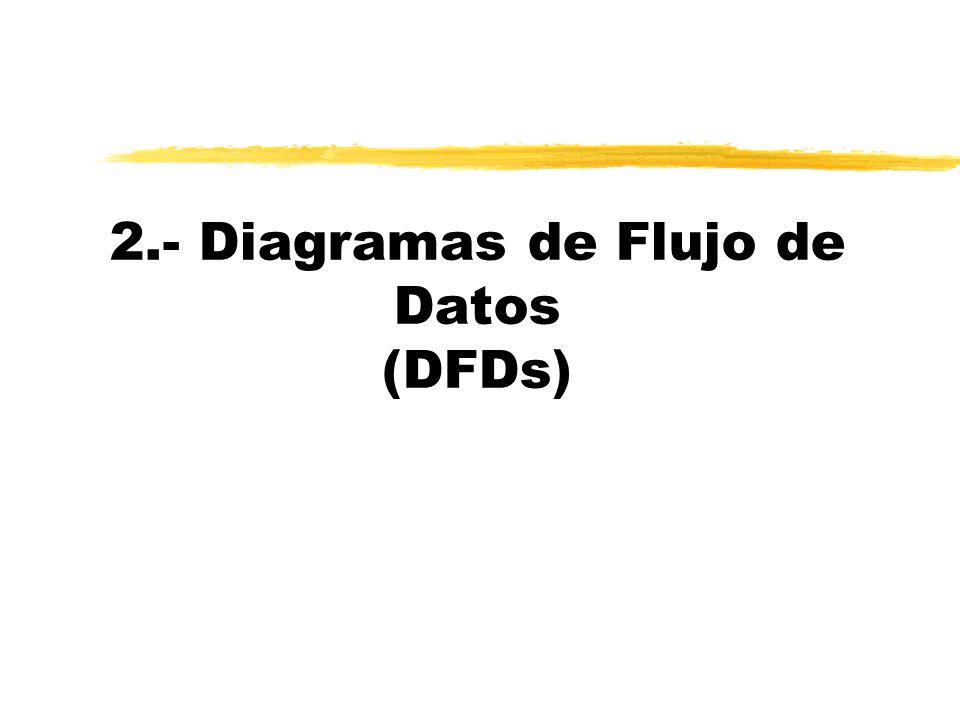 Definiciones de la BD Visión panorámica AE Esquema resumen Diccionario de Datos Diagrama de flujo de datos PROC B Z Y X W V A FUENTE DESTINO D ALMACÉN