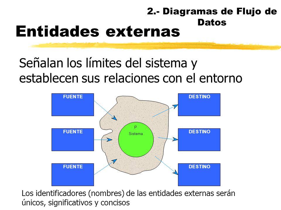 Diagrama de contexto nEs el DFD más general de todos nEstá formado por un solo macroproceso (el sistema), las entidades externas (fuentes y destinos)