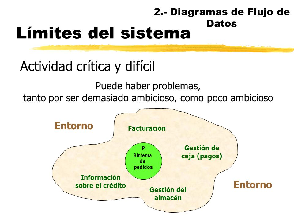 Entidades externas Señalan los límites del sistema y establecen sus relaciones con el entorno P Sistema DESTINO FUENTE Los identificadores (nombres) d