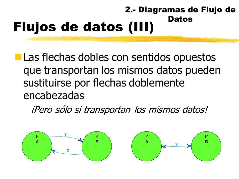 Flujos de datos (II) nFlujos de datos interactivos (dialog flows) nCuando dos FD establecen un diálogo o comparten una acción de estímulo-respuesta, p