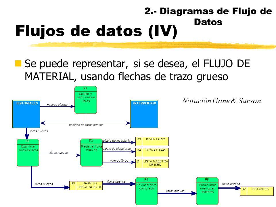 Flujos de datos (III) nLas flechas dobles con sentidos opuestos que transportan los mismos datos pueden sustituirse por flechas doblemente encabezadas