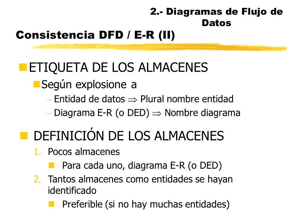 Consistencia DFD / E-R (MAP 95) nPara facilitar validaciones cruzadas entre DFDs y E-R (o DED)... nCorrespondencia entre los almacenes de datos princi