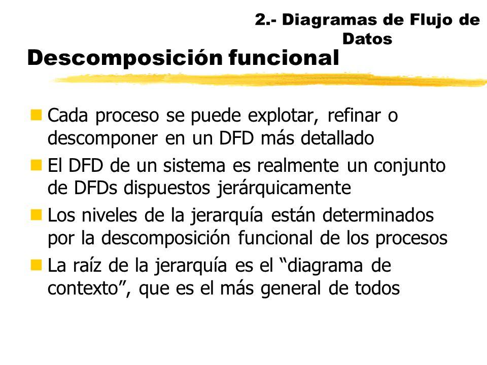 Consistencia DFD / E-R (II) nETIQUETA DE LOS ALMACENES nSegún explosione a Entidad de datos Plural nombre entidad Diagrama E-R (o DED) Nombre diagrama