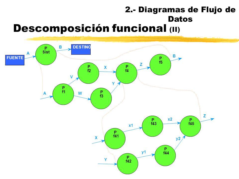 Descomposición funcional nCada proceso se puede explotar, refinar o descomponer en un DFD más detallado nEl DFD de un sistema es realmente un conjunto