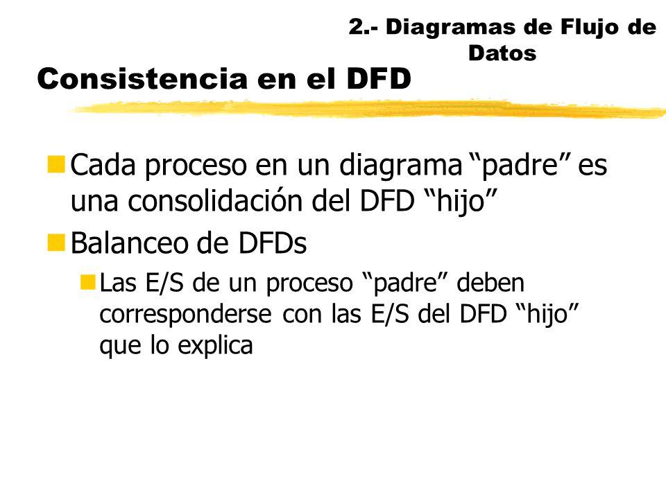 Descomposición funcional (II) P f5 P f4 P f3 P f2 P f1 B Z Y X W V A P f45 P f44 P f43 P f42 P f41 Z y2 x2 y1 x1 Y X P Sist B A FUENTE DESTINO 2.- Dia