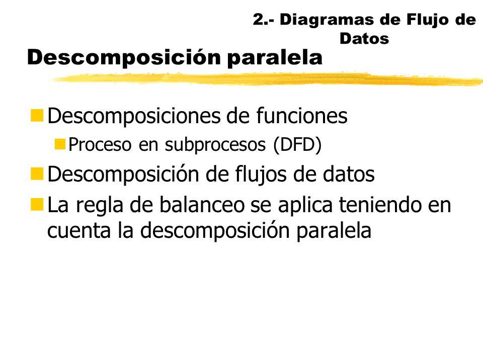 Consistencia en el DFD nCada proceso en un diagrama padre es una consolidación del DFD hijo nBalanceo de DFDs nLas E/S de un proceso padre deben corre
