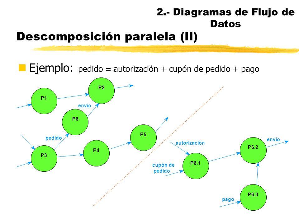 Descomposición paralela nDescomposiciones de funciones nProceso en subprocesos (DFD) nDescomposición de flujos de datos nLa regla de balanceo se aplic