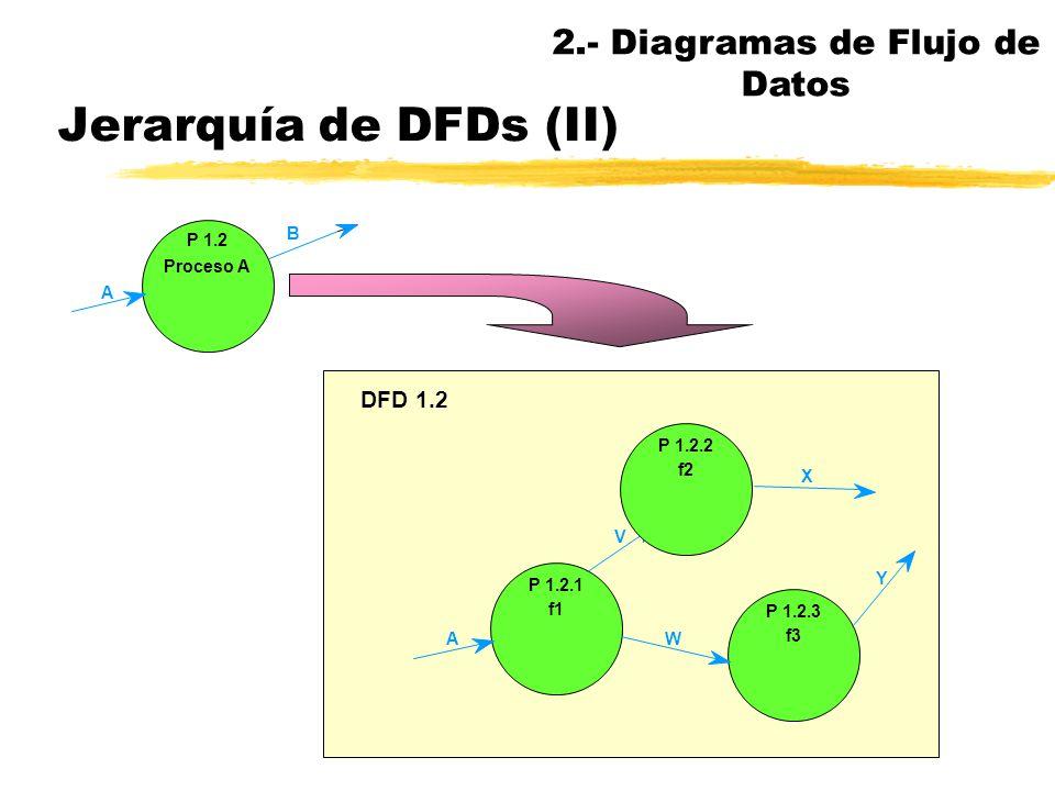 Jerarquía de DFDs nEn un DFD completo cada proceso tiene un número único que lo identifica en función de su situación en la jerarquía nCada DFD tiene
