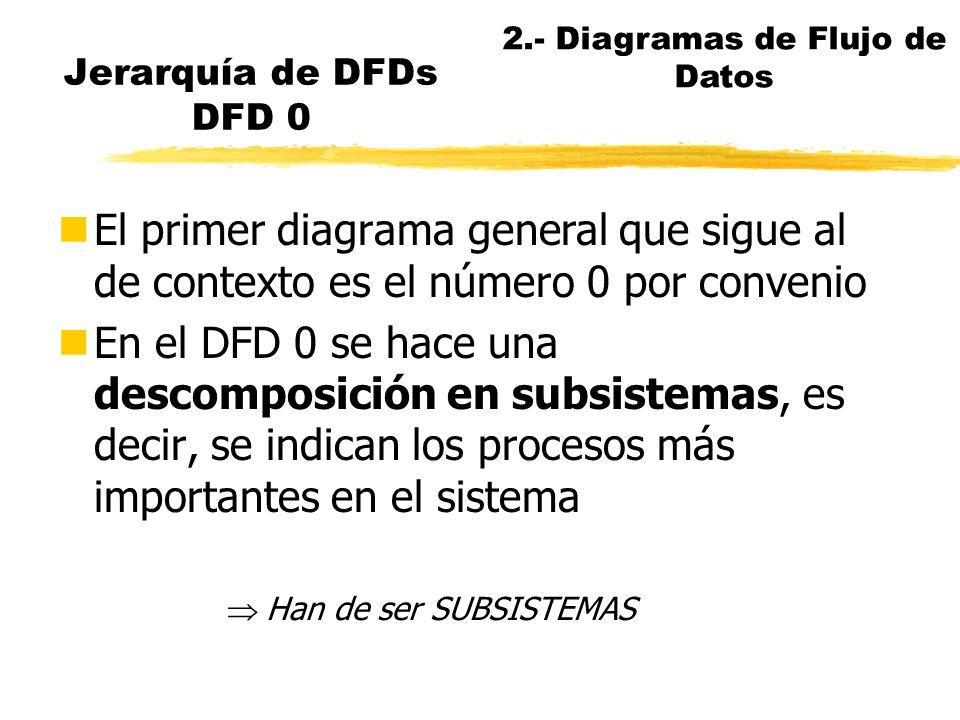 Jerarquía de DFDs (II) P 1.2 Proceso A B A P 1.2.3 f3 P 1.2.1 f1 Y W V A X P 1.2.2 f2 DFD 1.2 2.- Diagramas de Flujo de Datos