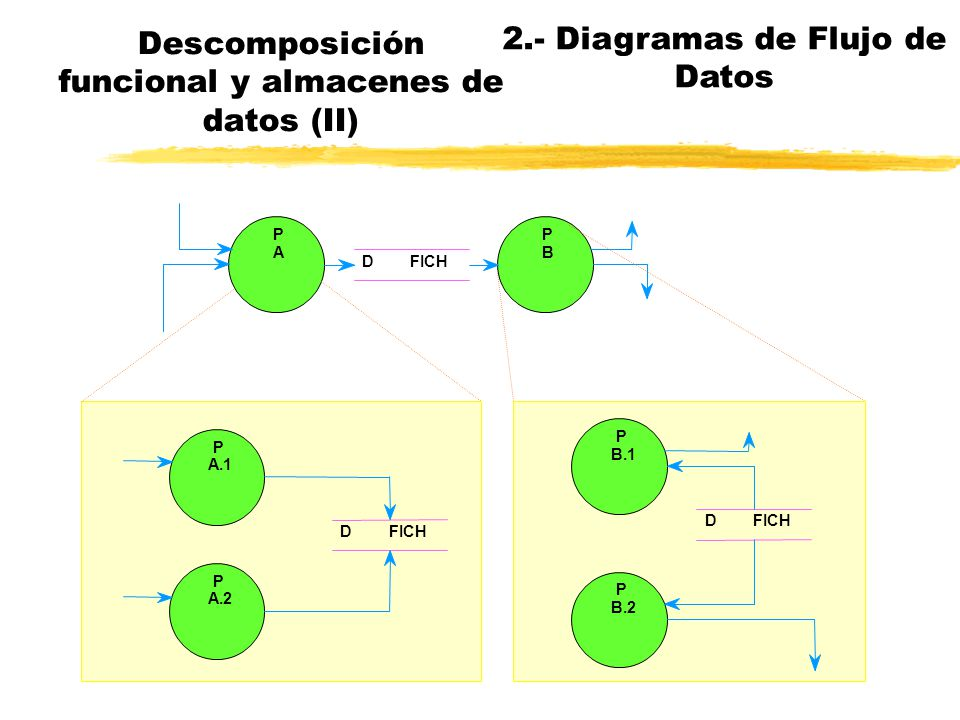 Descomposición funcional y almacenes de datos nLos almacenes aparecen lo más tarde posible nEn un nivel superior únicamente cuando son interfaz entre