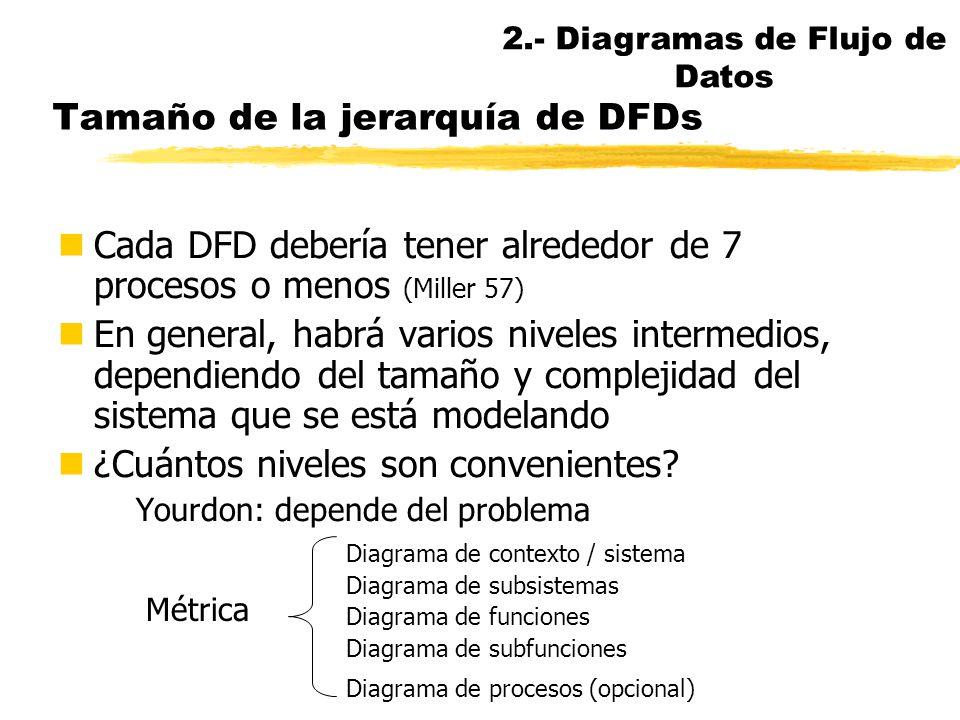 Descomposición funcional y almacenes de datos (II) P B P A DFICH P A.2 P A.1 DFICH P B.2 P B.1 DFICH 2.- Diagramas de Flujo de Datos
