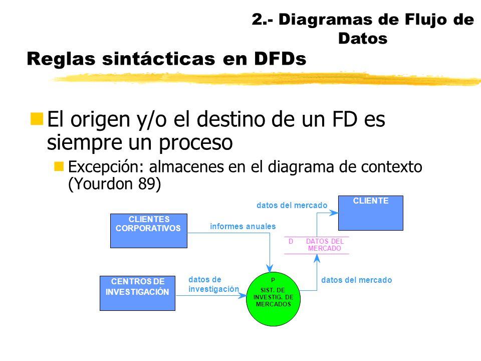 Tamaño de la jerarquía de DFDs nCada DFD debería tener alrededor de 7 procesos o menos (Miller 57) nEn general, habrá varios niveles intermedios, depe