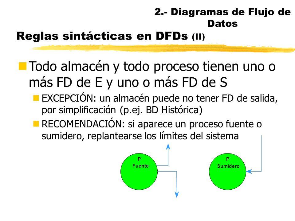 Reglas sintácticas en DFDs nEl origen y/o el destino de un FD es siempre un proceso nExcepción: almacenes en el diagrama de contexto (Yourdon 89) P SI