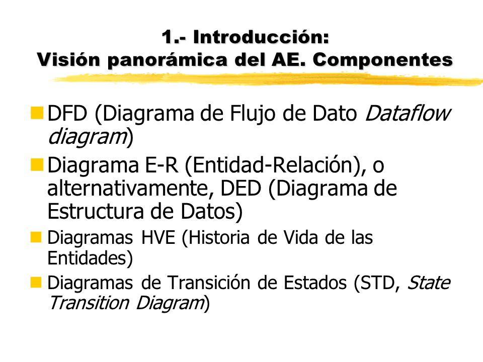 Bibliografía (II) nEntre la bibliografía básica... nPiattini, M., et al., Análisis y diseño detallado de Aplicaciones Informáticas de Gestión. 1996: R
