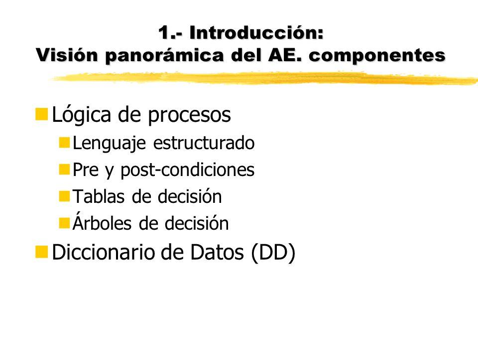 nDFD (Diagrama de Flujo de Dato Dataflow diagram) nDiagrama E-R (Entidad-Relación), o alternativamente, DED (Diagrama de Estructura de Datos) nDiagram