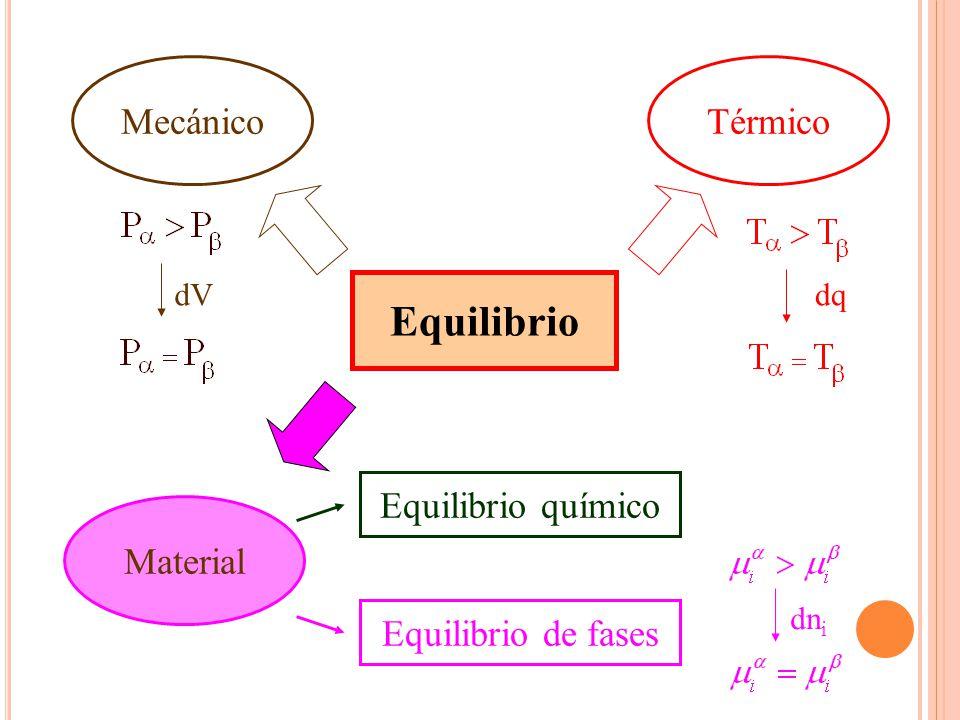 Equilibrio MecánicoTérmico Material Equilibrio de fases Equilibrio químico dqdV dn i