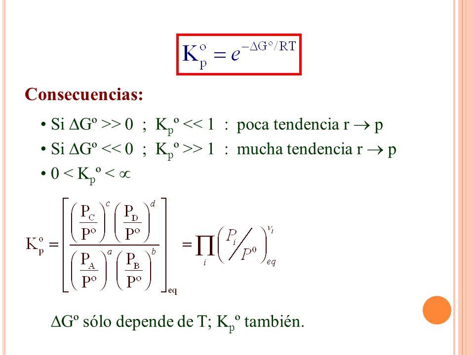 Consecuencias: Si Gº >> 0 ; K p º << 1 : poca tendencia r p Si Gº > 1 : mucha tendencia r p 0 < K p º < Gº sólo depende de T; K p º también.