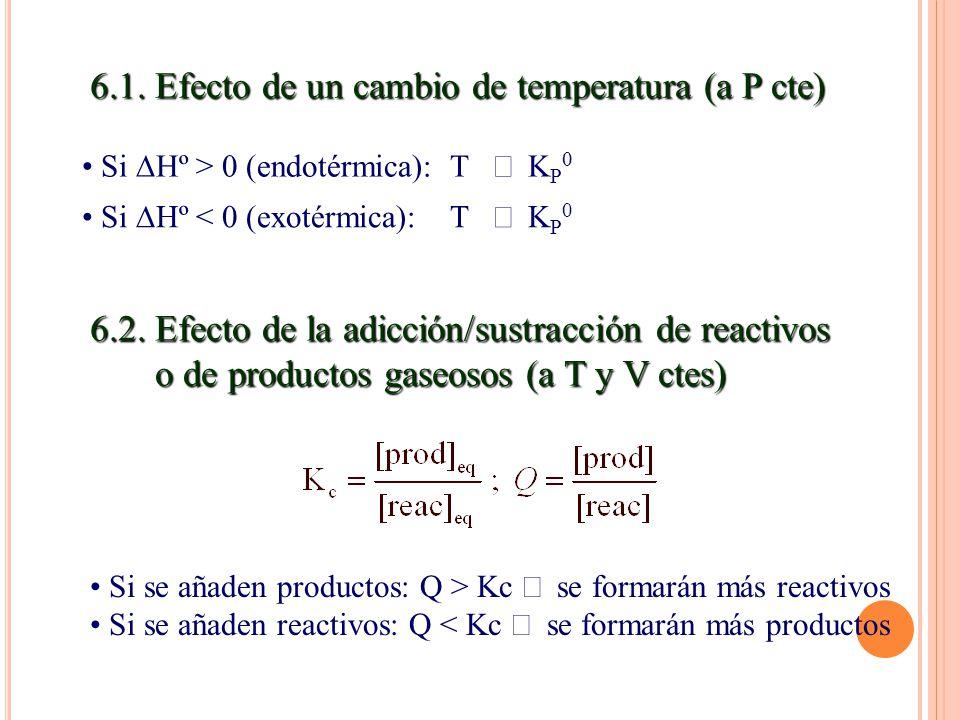 6.1. Efecto de un cambio de temperatura (a P cte) Si Hº > 0 (endotérmica): T Si Hº < 0 (exotérmica): T K 0 6.2. Efecto de la adicción/sustracción de r
