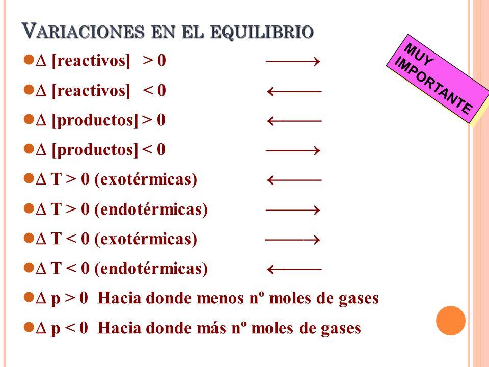 V ARIACIONES EN EL EQUILIBRIO [reactivos] > 0 [reactivos] < 0 [productos] > 0 [productos] < 0 T > 0 (exotérmicas) T > 0 (endotérmicas) T < 0 (exotérmicas) T < 0 (endotérmicas) p > 0 Hacia donde menos nº moles de gases p < 0 Hacia donde más nº moles de gases MUY IMPORTANTE