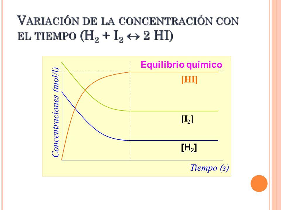 V ARIACIÓN DE LA CONCENTRACIÓN CON EL TIEMPO (H 2 + I 2 2 HI) Equilibrio químico Concentraciones (mol/l) Tiempo (s) [HI] [I 2 ] [H 2 ]