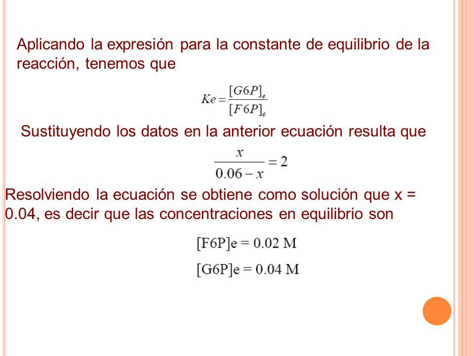Aplicando la expresión para la constante de equilibrio de la reacción, tenemos que Sustituyendo los datos en la anterior ecuación resulta que Resolviendo la ecuación se obtiene como solución que x = 0.04, es decir que las concentraciones en equilibrio son
