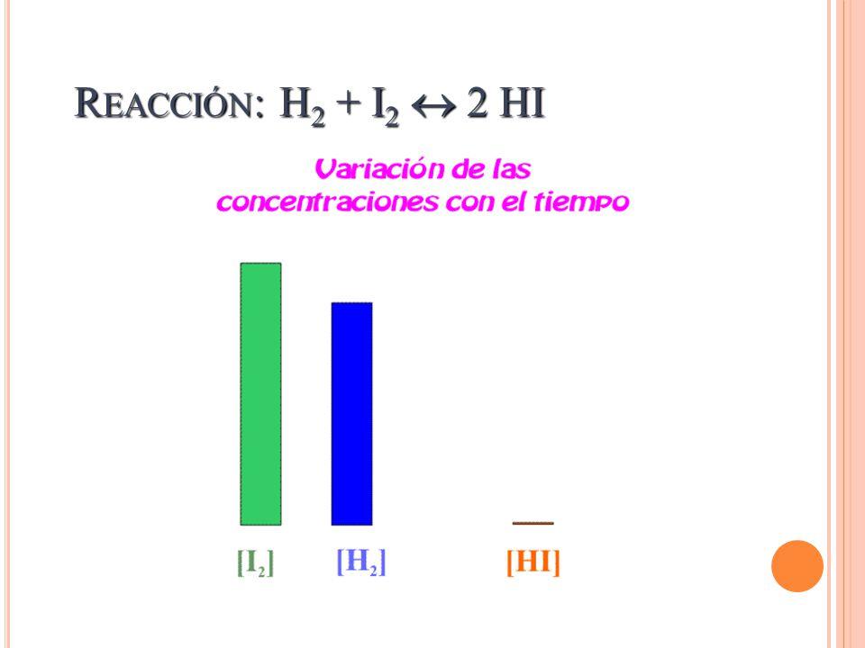 R EACCIÓN : H 2 + I 2 2 HI