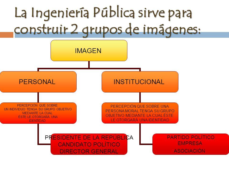 La Ingeniería Pública sirve para construir 2 grupos de imágenes: IMAGEN PERSONAL PERCEPCIÓN QUE SOBRE UN INDIVIDUO TENGA SU GRUPO OBJETIVO MEDIANTE LA CUAL ÉSTE LE OTORGARÁ UNA IDENTIDAD PRESIDENTE DE LA REPÚBLICA CANDIDATO POLÍTICO DIRECTOR GENERAL INSTITUCIONAL PERCEPCIÓN QUE SOBRE UNA PERSONA MORAL TENGA SU GRUPO OBJETIVO MEDIANTE LA CUAL ÉSTE LE OTORGARÁ UNA IDENTIDAD PARTIDO POLÍTICO EMPRESA ASOCIACIÓN