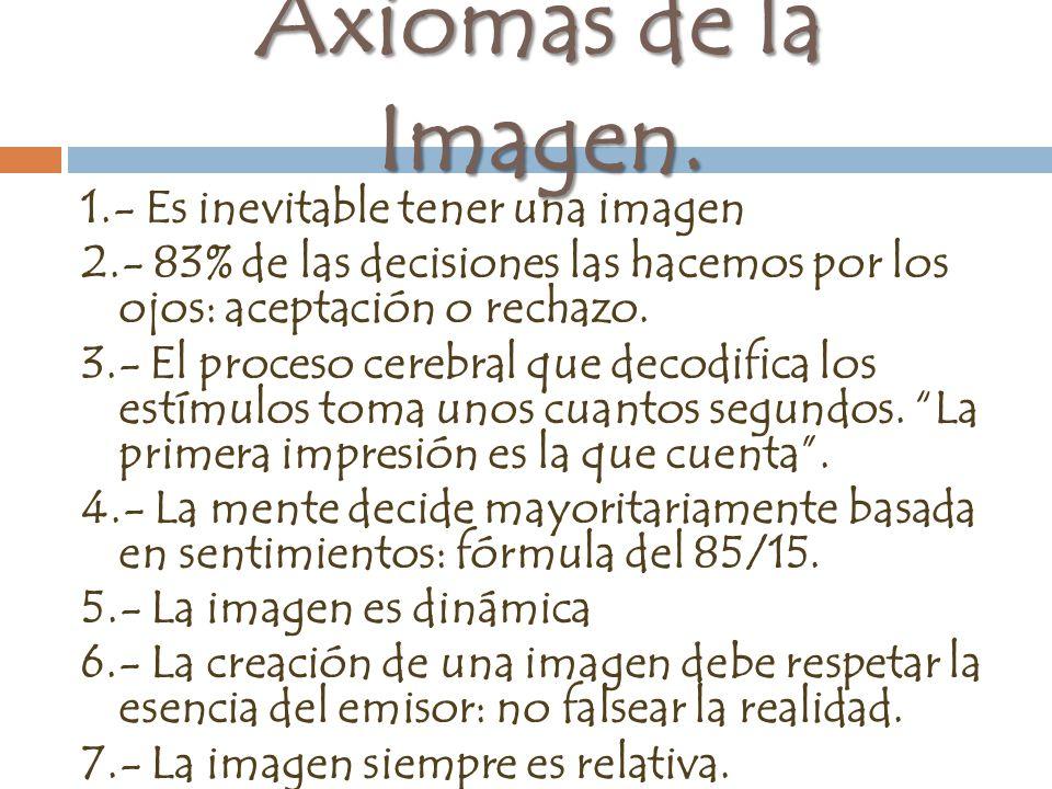 Axiomas de la Imagen.