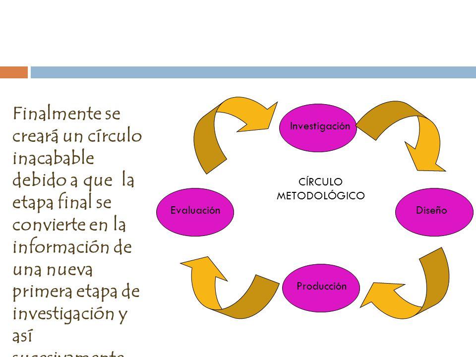 Evaluación Investigación Diseño Producción CÍRCULO METODOLÓGICO Finalmente se creará un círculo inacabable debido a que la etapa final se convierte en la información de una nueva primera etapa de investigación y así sucesivamente, que con el tiempo se habrá cimentado la imagen y tendrá una buena reputación.