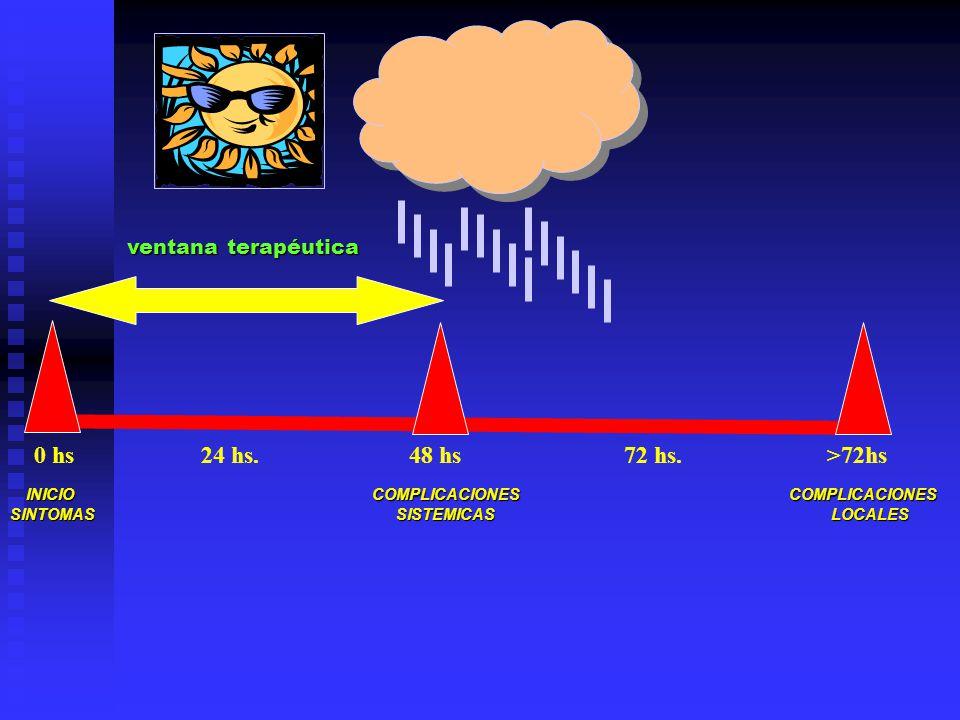 0 hs 24 hs. 48 hs 72 hs. >72hs INICIO COMPLICACIONES COMPLICACIONES INICIO COMPLICACIONES COMPLICACIONES SINTOMAS SISTEMICAS LOCALES ventana terapéuti