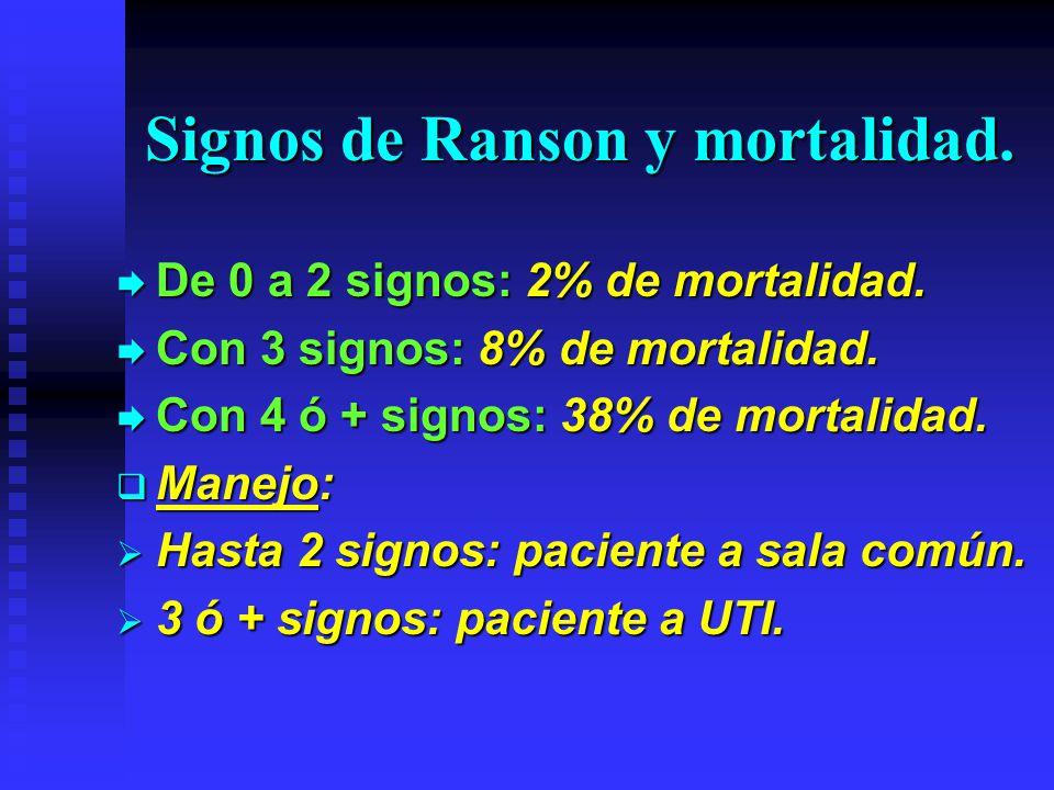 Signos de Ranson y mortalidad. De 0 a 2 signos: 2% de mortalidad. De 0 a 2 signos: 2% de mortalidad. Con 3 signos: 8% de mortalidad. Con 3 signos: 8%