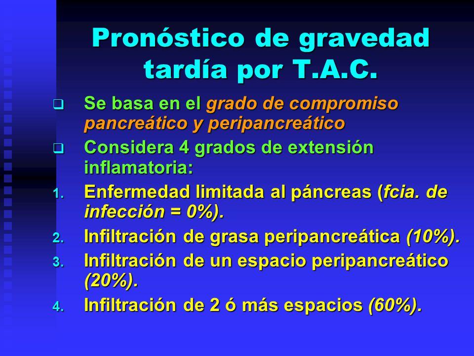 Pronóstico de gravedad tardía por T.A.C. Se basa en el grado de compromiso pancreático y peripancreático Se basa en el grado de compromiso pancreático