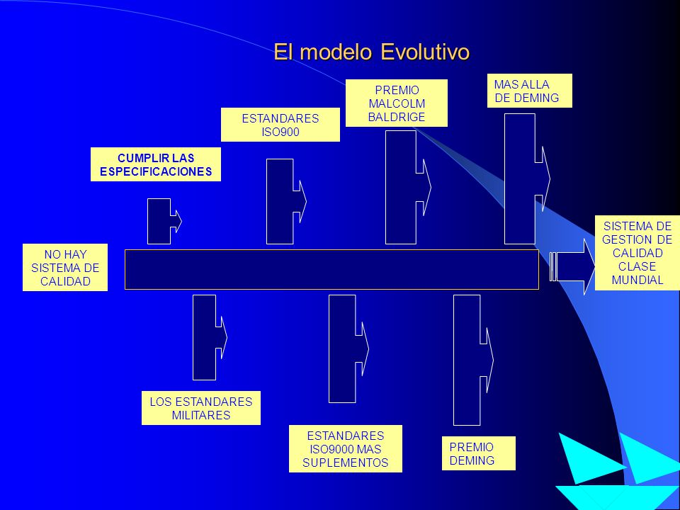 El modelo Evolutivo NO HAY SISTEMA DE CALIDAD CUMPLIR LAS ESPECIFICACIONES LOS ESTANDARES MILITARES ESTANDARES ISO900 ESTANDARES ISO9000 MAS SUPLEMENT