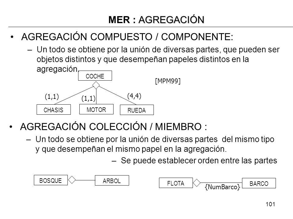 101 AGREGACIÓN MER : AGREGACIÓN [MPM99] AGREGACIÓN COMPUESTO / COMPONENTE: –Un todo se obtiene por la unión de diversas partes, que pueden ser objetos distintos y que desempeñan papeles distintos en la agregación.