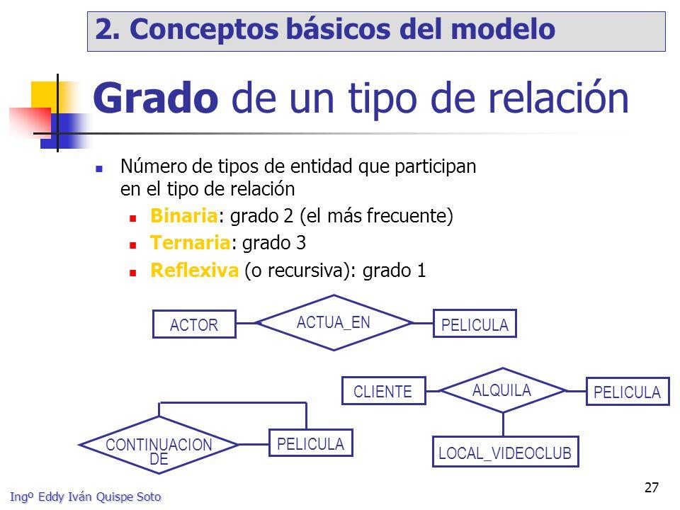 Ingº Eddy Iván Quispe Soto 27 ACTOR PELICULA ACTUA_EN CLIENTE PELICULA LOCAL_VIDEOCLUB ALQUILA Grado de un tipo de relación Número de tipos de entidad que participan en el tipo de relación Binaria: grado 2 (el más frecuente) Ternaria: grado 3 Reflexiva (o recursiva): grado 1 PELICULA CONTINUACION DE 2.