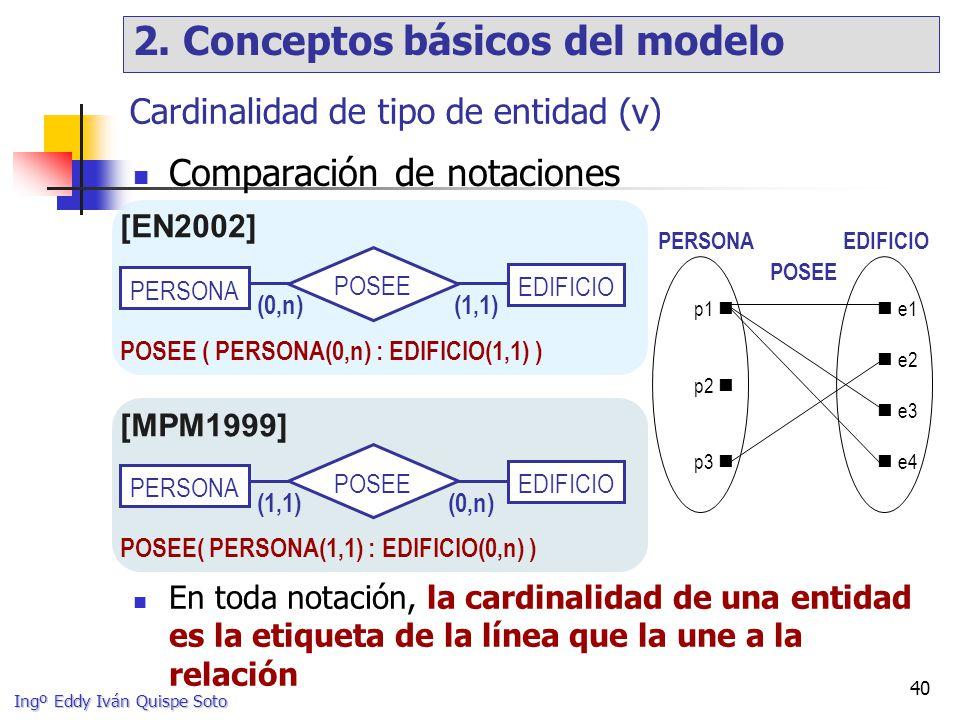 Ingº Eddy Iván Quispe Soto 40 POSEE ( PERSONA(0,n) : EDIFICIO(1,1) ) POSEE( PERSONA(1,1) : EDIFICIO(0,n) ) Cardinalidad de tipo de entidad (v) Comparación de notaciones PERSONA POSEE EDIFICIO (0,n)(1,1) p1 p2 p3 e1 e2 e3 e4 POSEE PERSONA EDIFICIO PERSONA POSEE EDIFICIO (1,1)(0,n) [EN2002] [MPM1999] En toda notación, la cardinalidad de una entidad es la etiqueta de la línea que la une a la relación 2.
