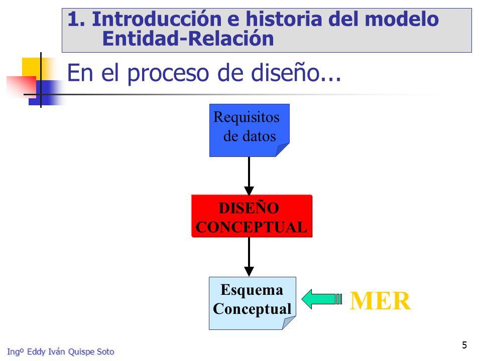 Ingº Eddy Iván Quispe Soto 96 EMPRESA SOLICITANTE ENTREVISTA Entidad COMPUESTA o AGREGADA ENTREVISTA_A Agregación de tipos de entidad (v): Ejemplo 1 Solución 3: [EN2002] OFERTA_EMPLEO RESULTA_EN OK.