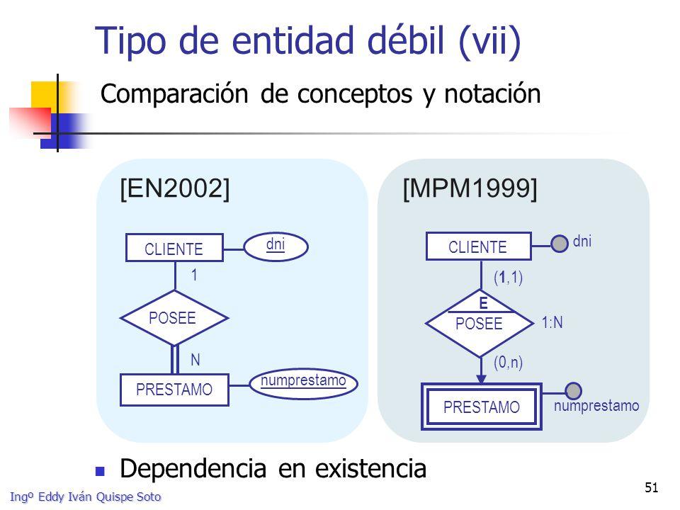 Ingº Eddy Iván Quispe Soto 51 Tipo de entidad débil (vii) Comparación de conceptos y notación CLIENTE numprestamo dni 1 N PRESTAMO POSEE numprestamo CLIENTE PRESTAMO POSEE 1:N E dni ( 1,1) (0,n) [EN2002][MPM1999] Dependencia en existencia