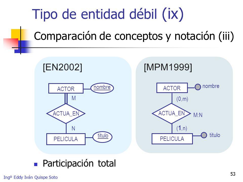 Ingº Eddy Iván Quispe Soto 53 Tipo de entidad débil (ix) Comparación de conceptos y notación (iii) ACTOR titulo nombre M N PELICULA ACTUA_EN [EN2002][MPM1999] titulo ACTOR PELICULA M:N nombre (0,m) ( 1,n) ACTUA_EN Participación total
