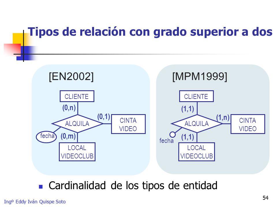 Ingº Eddy Iván Quispe Soto 54 Tipos de relación con grado superior a dos [EN2002][MPM1999] CLIENTE CINTA VIDEO LOCAL VIDEOCLUB ALQUILA (1,1) (1,n) (1,1) CLIENTE CINTA VIDEO LOCAL VIDEOCLUB ALQUILA (0,1) (0,n) (0,m) Cardinalidad de los tipos de entidad fecha